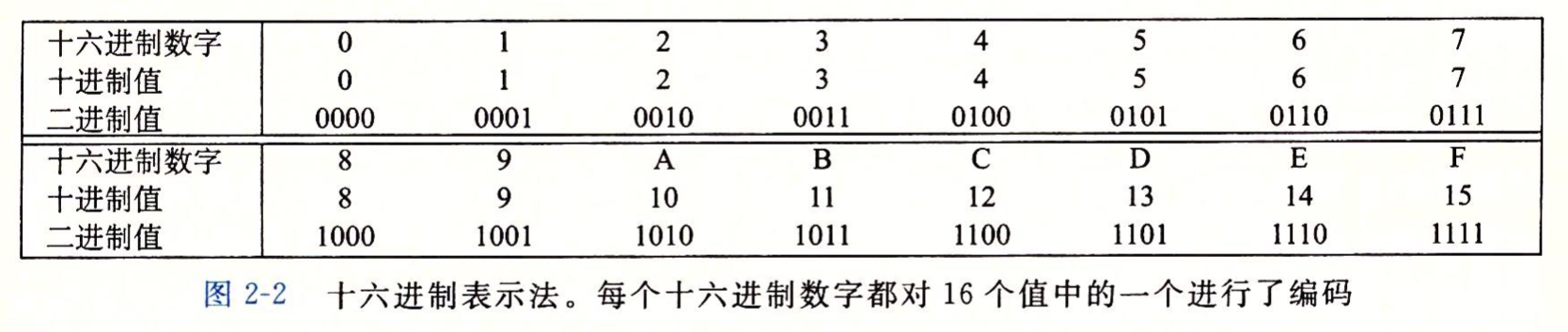 十六进制表示法
