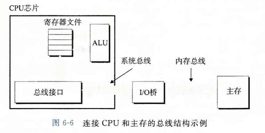 连接 CPU 和主存的总线