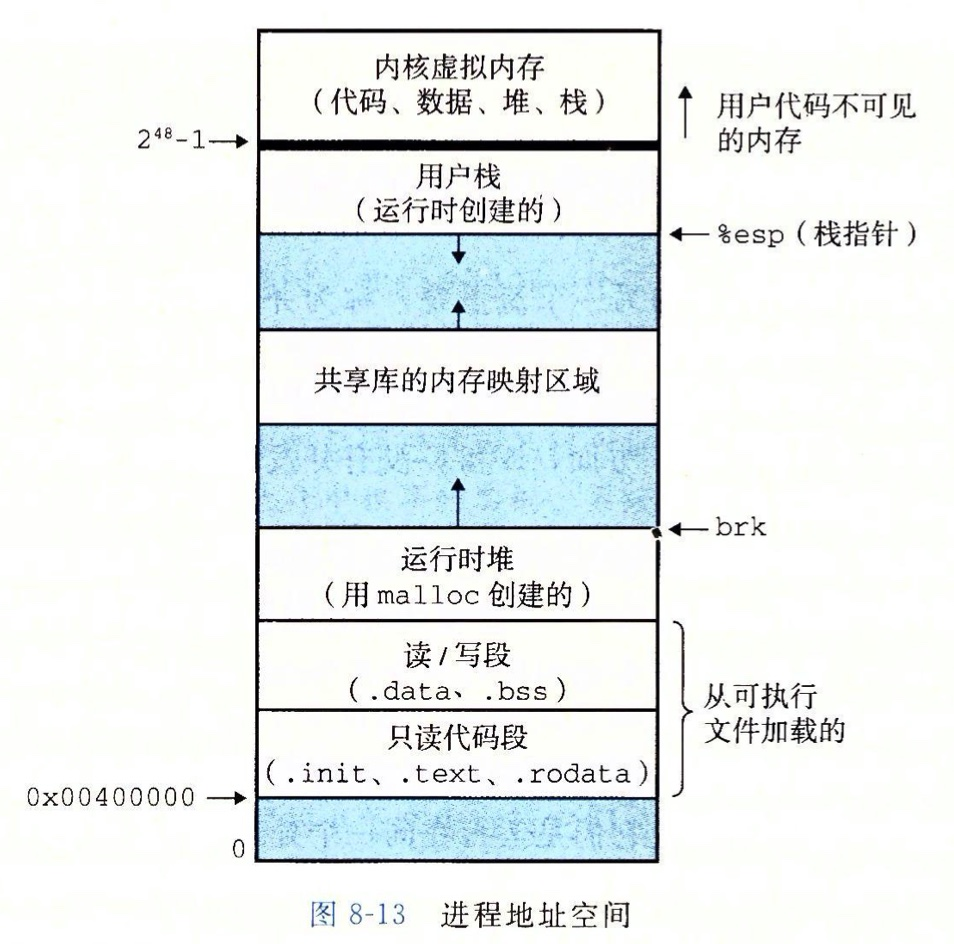 x86-64 linux 进程地址空间
